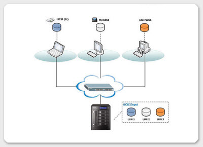 How does ISCSI works ?